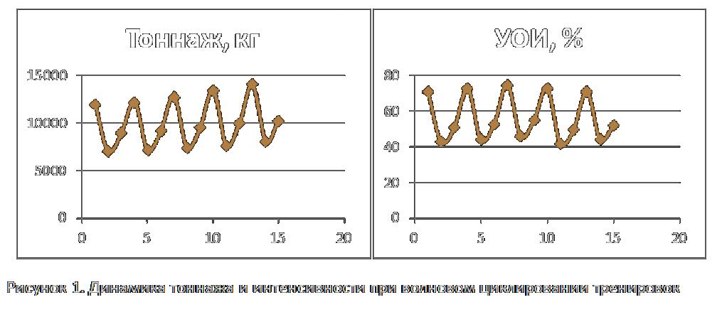 Динамика тоннажа и интенсивности при волновом циклировании