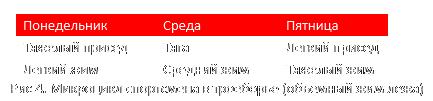 Схемы организации микроцикла в пауэлифтинге
