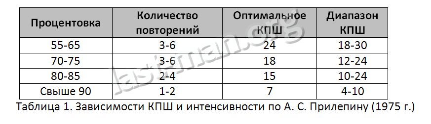 Таблица Прилепина