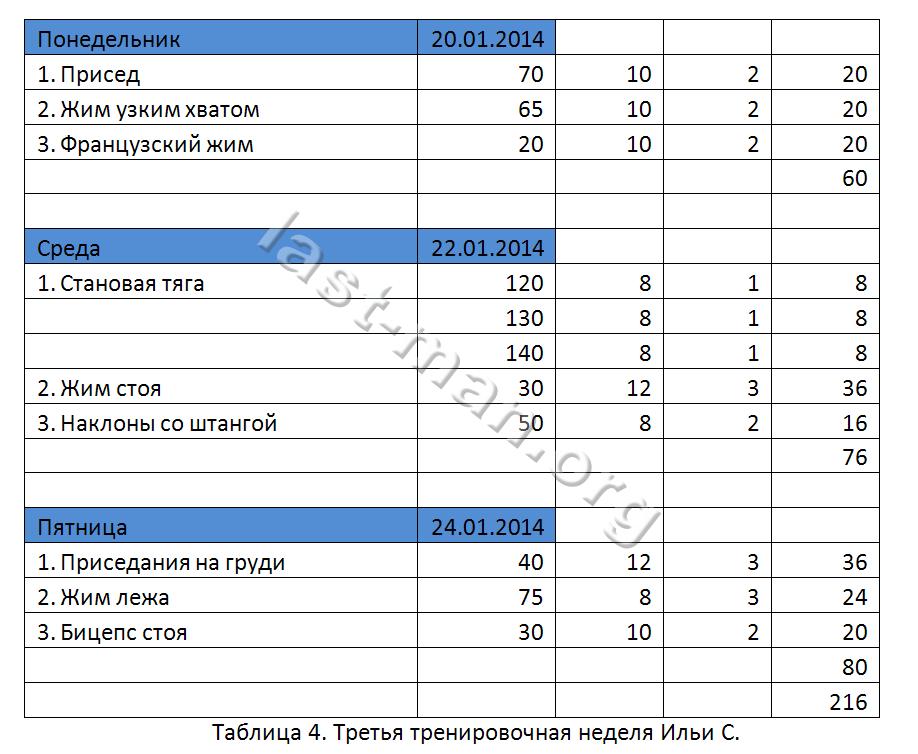 Таблица тренировок