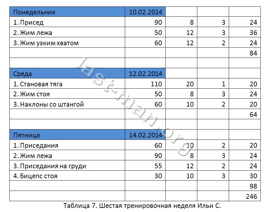 Таблица тренировок силовика