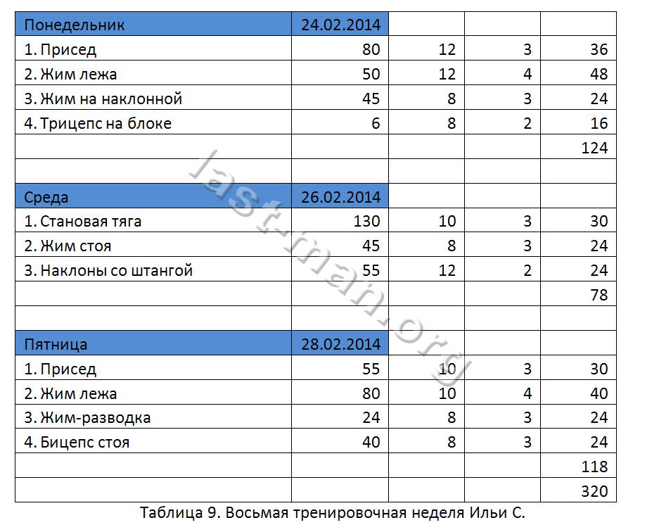 Таблица по тренировкам силы