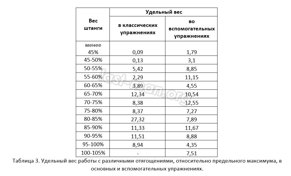 Процент от максимума и зоны